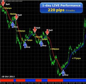 Forex-scalping