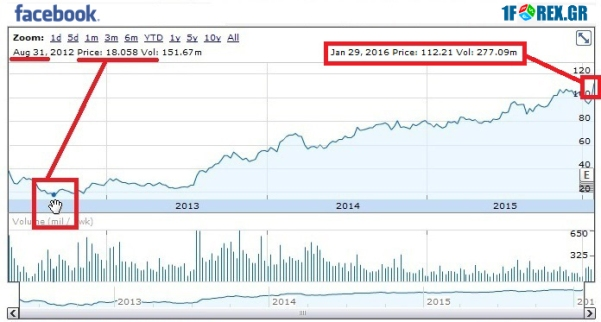 facebook-stock-historical-chart