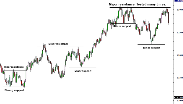 support-resistance-examples