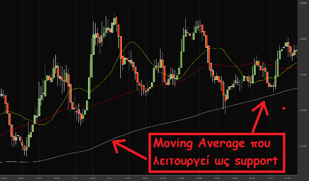Moving_Average_act_as_support