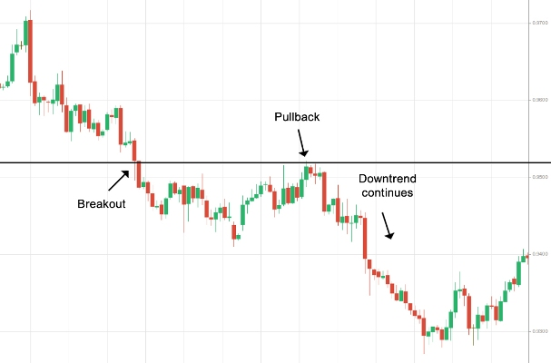 pullback forex technical analysis
