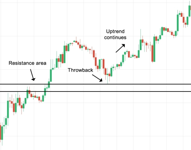 Throwback_Forex_example