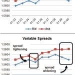Fixed vs Variable Spreads στο Forex