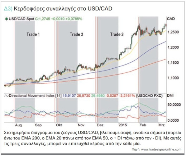 Kerdofores Synallages USD-CAD