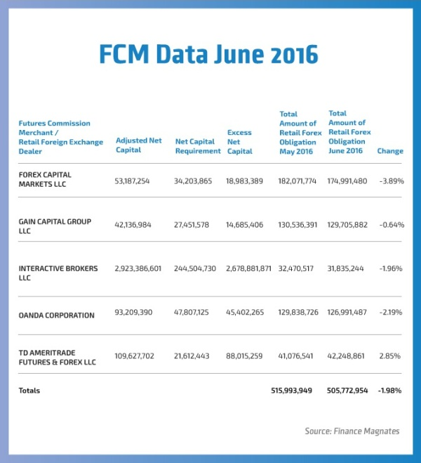 FCM-June-2016-Data