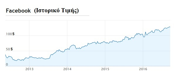 facebook-share-prices